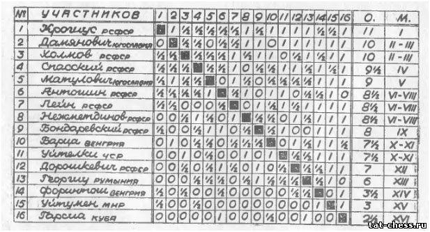 «Шахматы» Рига 1964 №21)